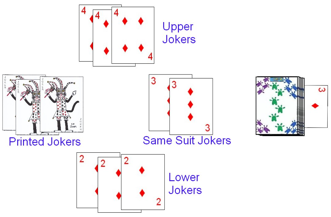 Potential Jokers in 21 Card Indian Rummy