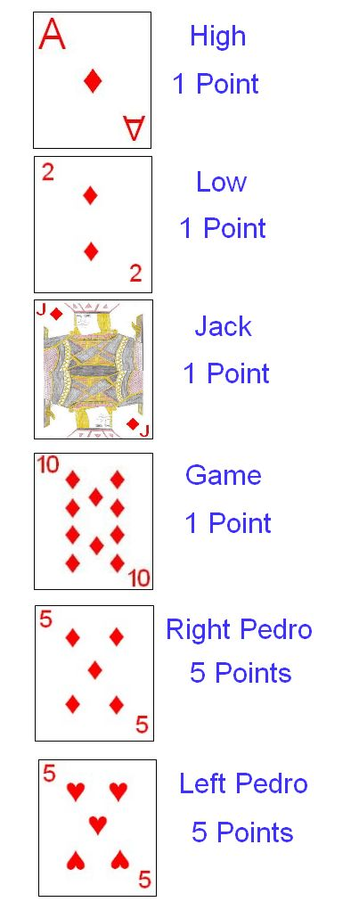 Scoring cards if Diamonds were the Trump suit