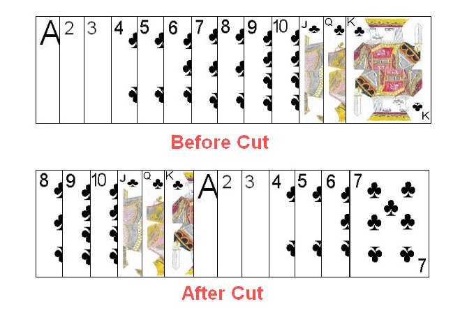 Illustration of ordering in cutting a subset of cards