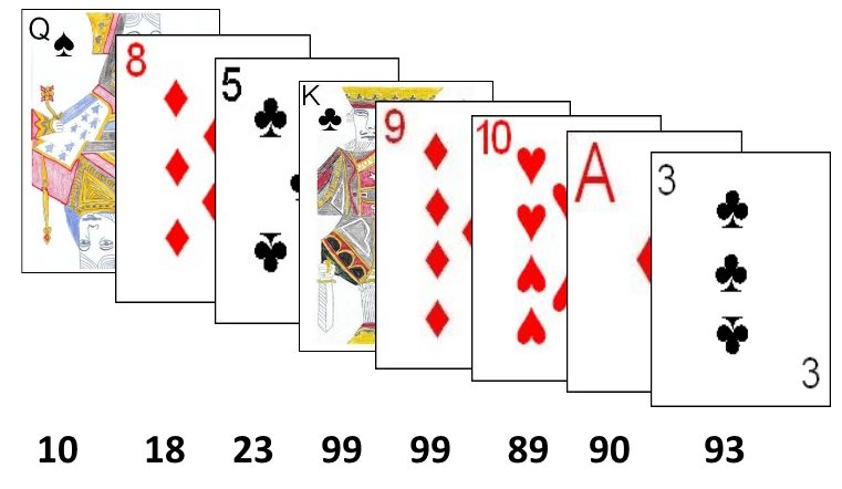 Example Play During One Hand Of Ninety Nine Notice How The Total First Slowly Climbs Then More Drastically Towards 99